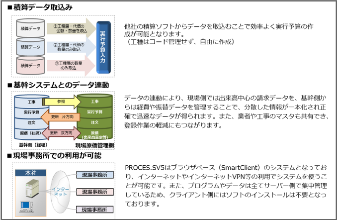 PROCES.S現場原価管理の概要